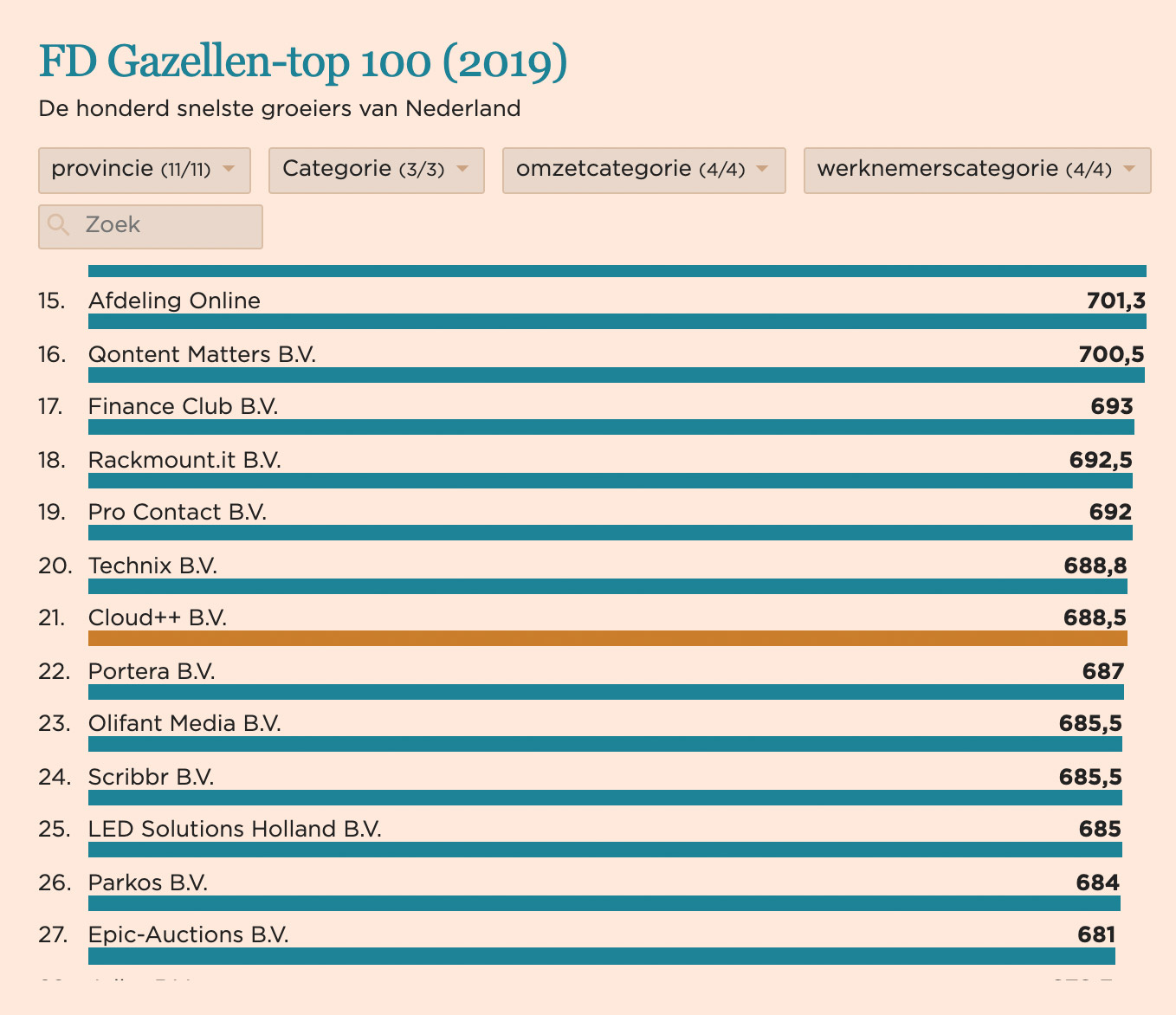 FD Gazellen-top 100 - Cloud++ 21e