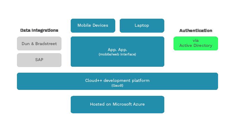 app.app akzonobel Cloud++